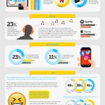 Image for the Tweet beginning: #Millennials #media consumption survey #Industry40 #ArtificialIntelligence
