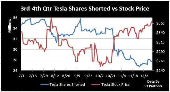 $TSLA short interest is $10.14 bn; 27.64 mm shares shorted; 21.50% of float, 30 bp stock borrow cost. Still most shorted U.S. domestic stock ahead of $AMZN ($9.14bn) &amp; $AAPL ($7.82bn.) Shorts are down $450 mm in mark-to-market losses in Dec, down $2.3 bn YTD <br>http://pic.twitter.com/bHMVmZ0ZZv