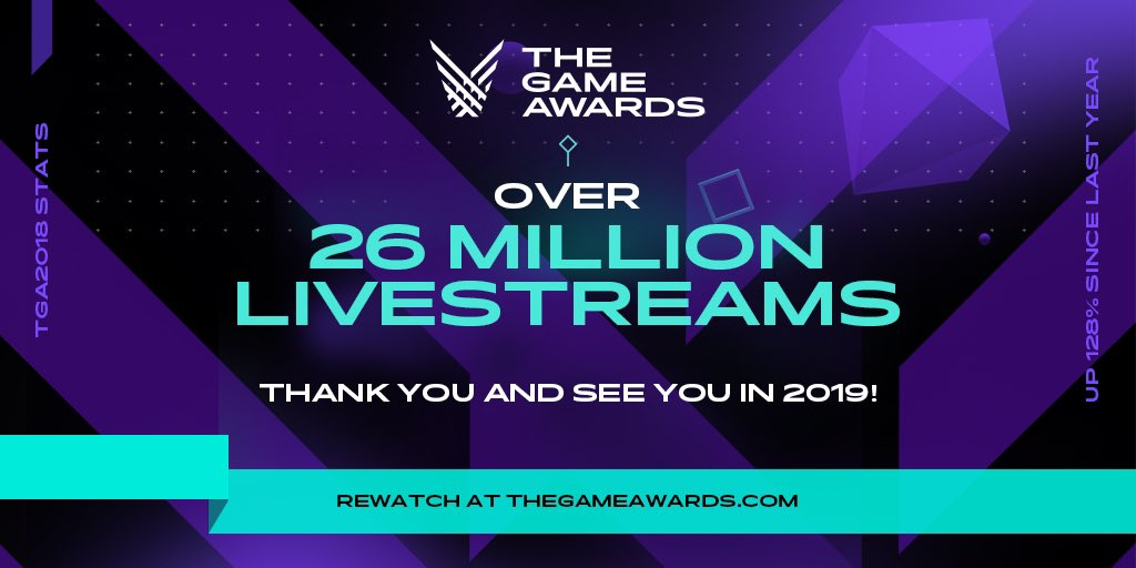 Thank you for making this the biggest #TheGameAwards ever. Viewership more than doubled last year to 26 million live streams.