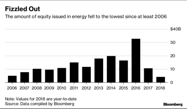 U.S. oil/gas equity issuance is way down this year. More on @TheTerminal