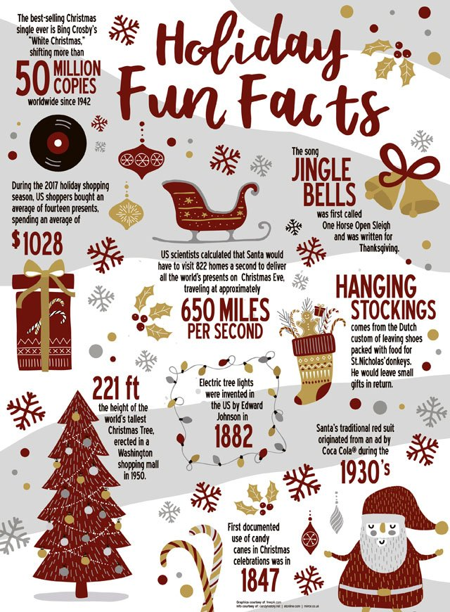 Christmas Fun Facts.Delhichc Hashtag On Twitter