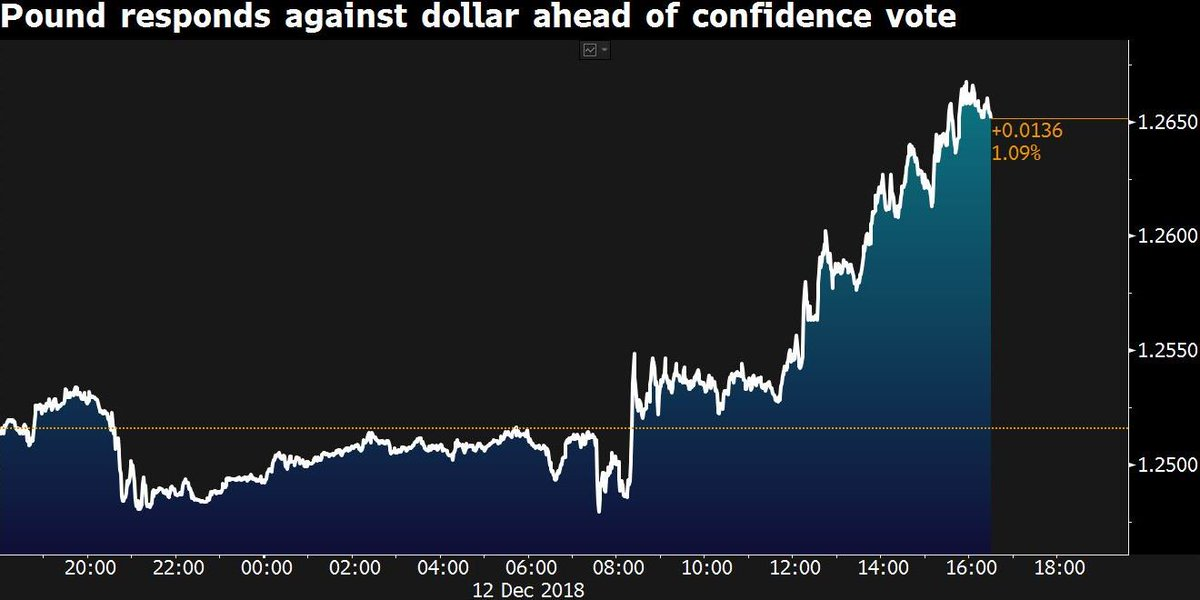 The pound heads for its biggest gain in 6 weeks, with expectations increasing that Theresa May will survive a confidence vote https://t.co/rupxYb9B6U
