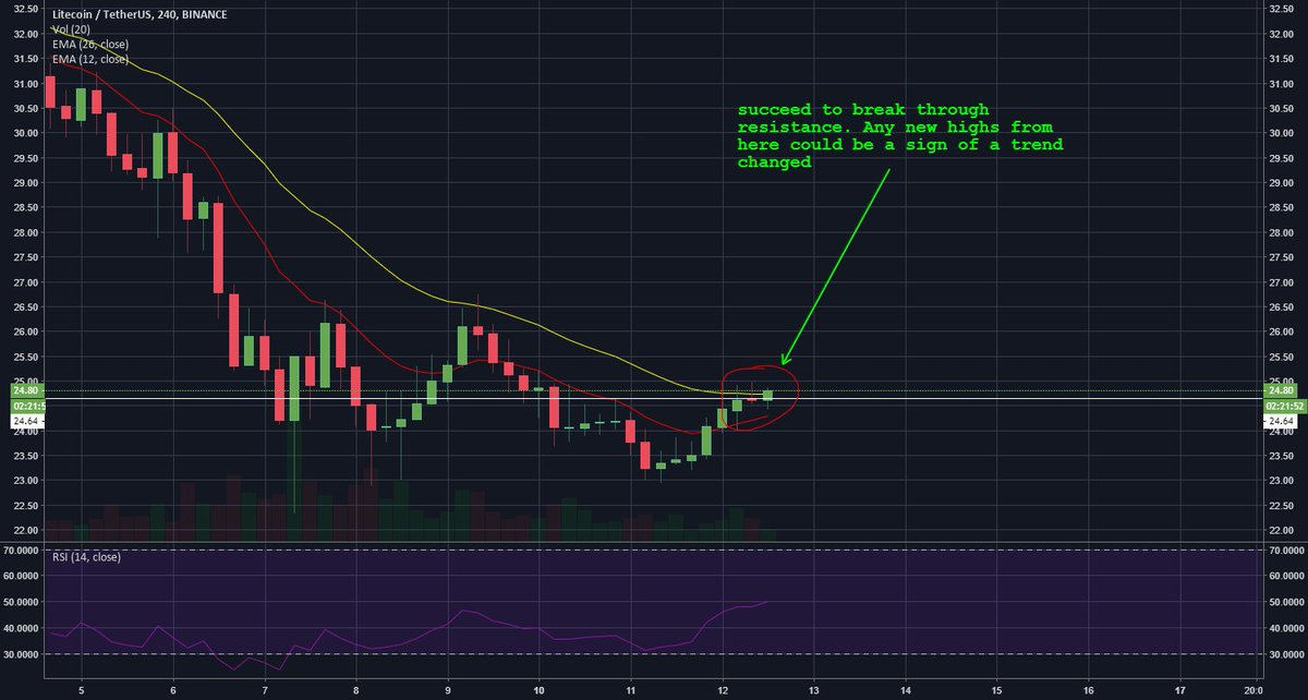 LTCUSD - 4H trend changed https://t.co/JVahxSQDqT 🚀 Earn Weekly Income via → https://t.co/fYB9VVCwhr