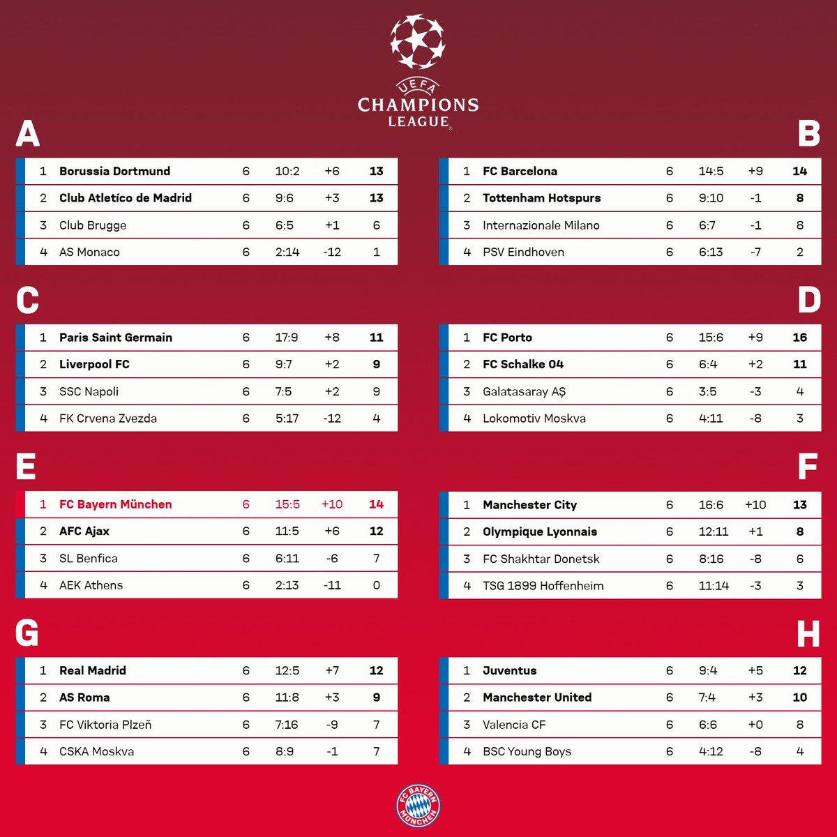 🔝➡ Achtelfinale.   #ChampionsLeague #FCBayern
