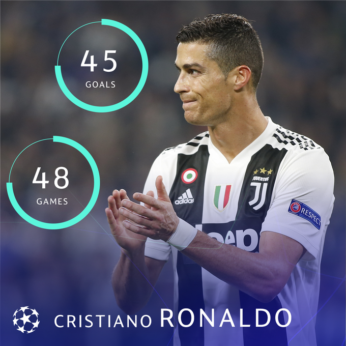 🇵🇹 Cristiano Ronaldo in 2018 for club & country = 🔥🔥🔥 #UCL Foto