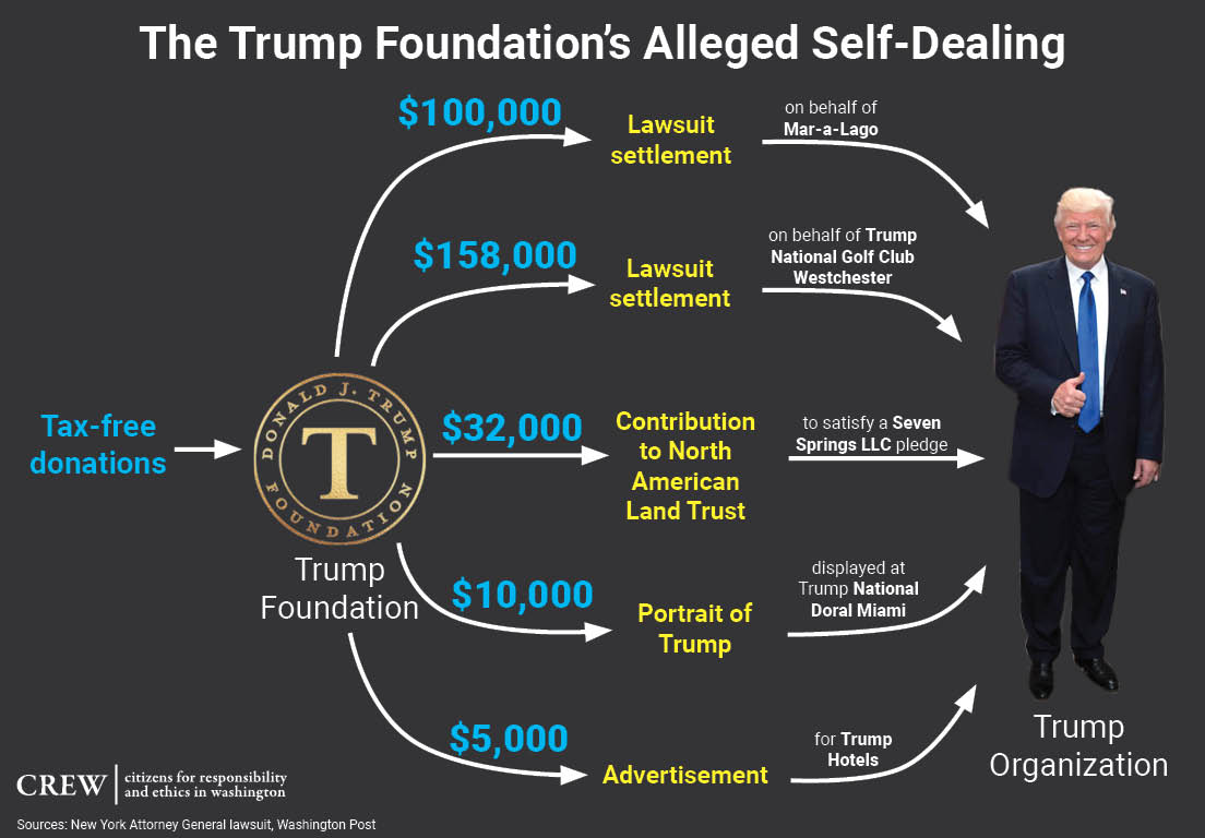 Trump used hundreds of thousands of his charity's money to benefit his private business.