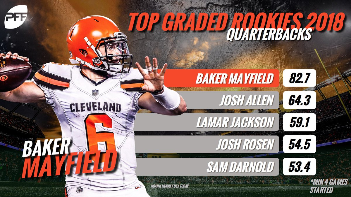 Baker Mayfield has been a class above the rest of this quarterback class so far. <br>http://pic.twitter.com/V3OmWDAhQm