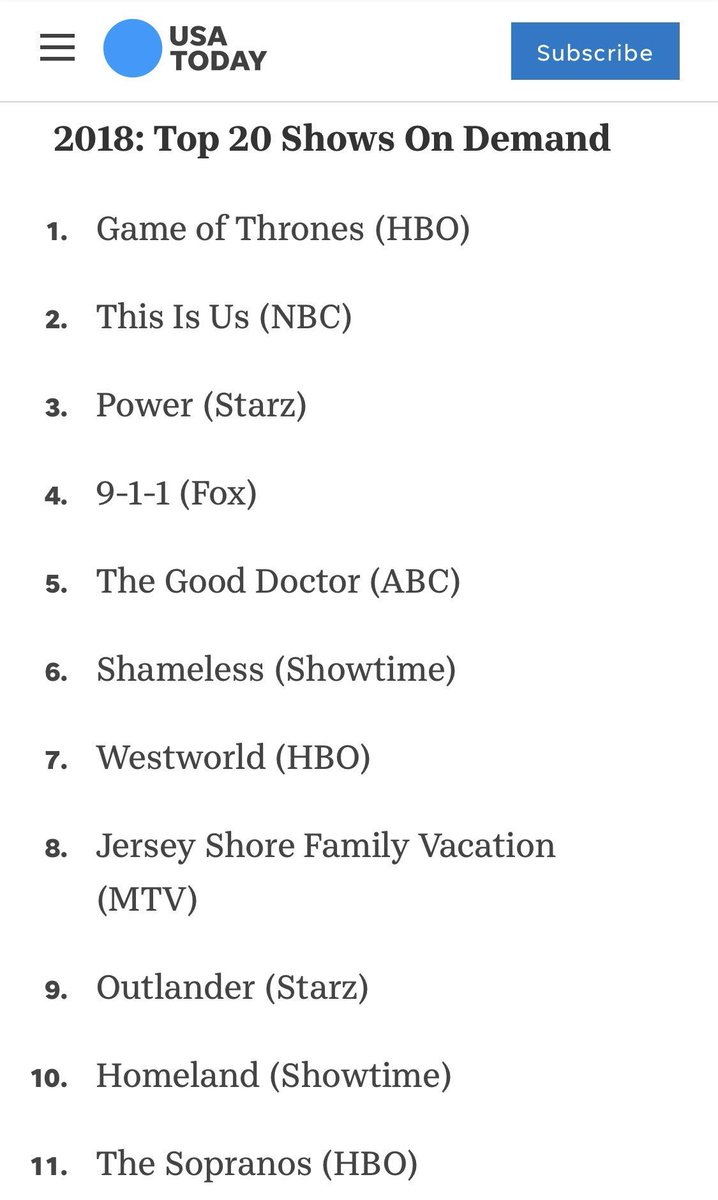This is truly remarkable. This is how people watch tv now on demand. To be on this list amongst such good company all networks blows my mind, not to mention beating out my fav show of all time Sopranos!! Thanks for watching guys and getting us on this list!!!!
