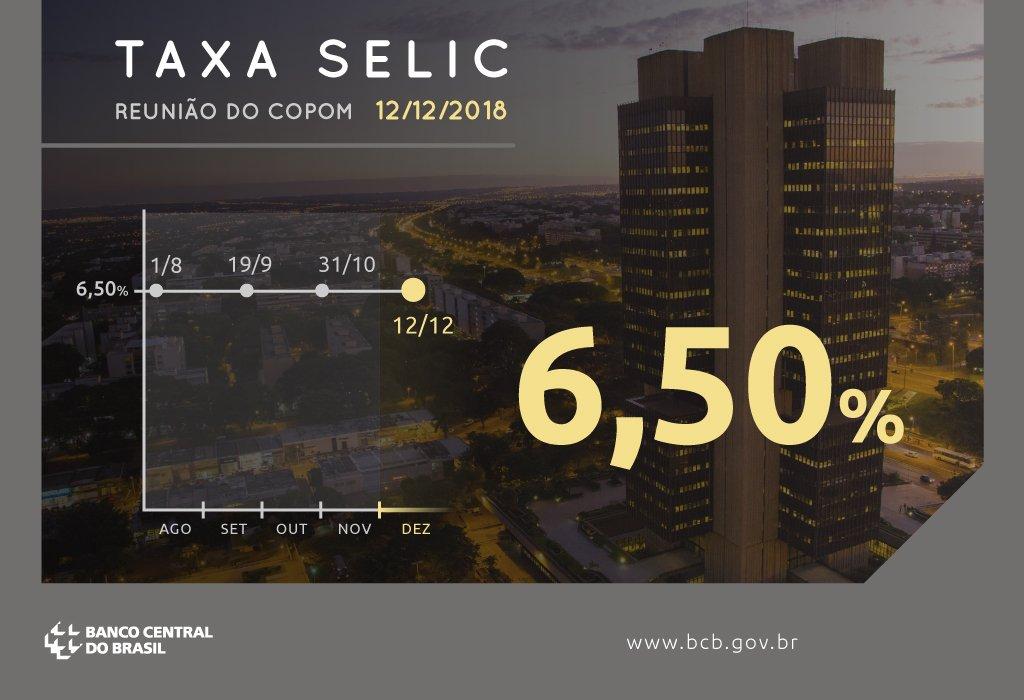 Copom mantém taxa Selic em 6,50% a.a. https://t.co/Tx1GIIYSlh
