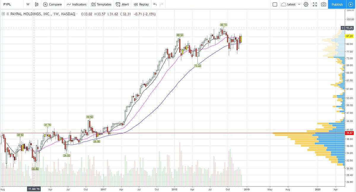 $PYPL inside week, coming out of consolidation just like earlier this year