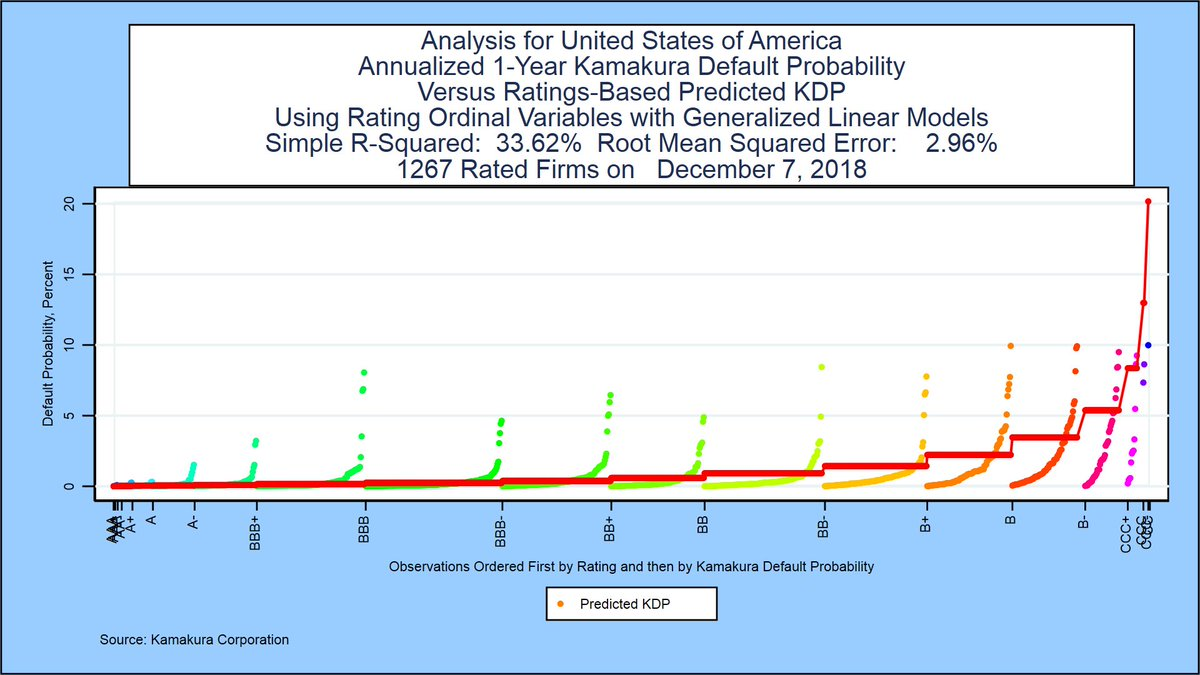 #CreditRisk FAQ 'Can legacy #creditratings predict borrower-level default probabilities in my country at the maturity I care about?'  Answer for #USA for a 1 year maturity '34%'  #credit #IFRS9 #CVA #CECL