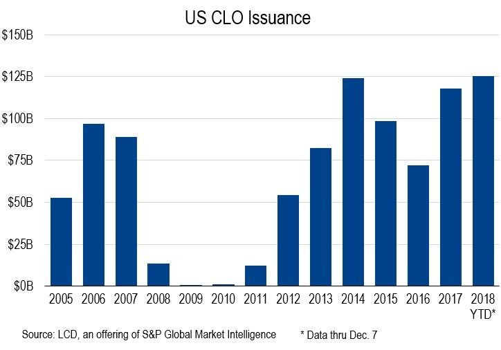 Issuance of CLOs in the US has topped $125B in 2018, the most ever.  https://t.co/Vwq0pDtkp6 #leveragedloan