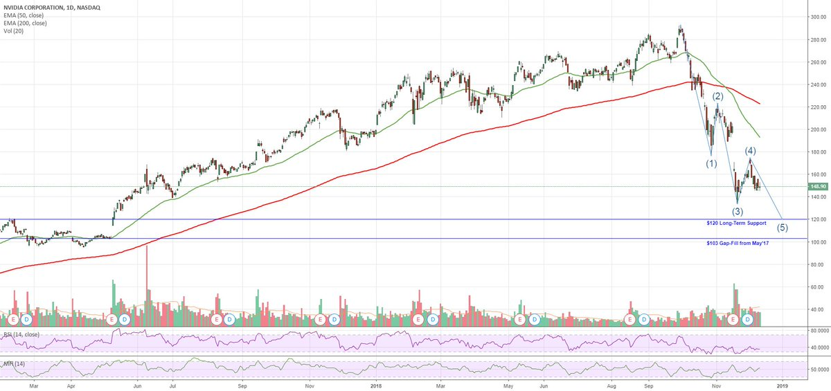Trading Ideas: $NVDA Nvidia 5th Wave - HUGE Near Term Put Buying https://t.co/VJ0c2ANGfx 📈 FREE trade-of-week via → https://t.co/BCEHq7Ce2N