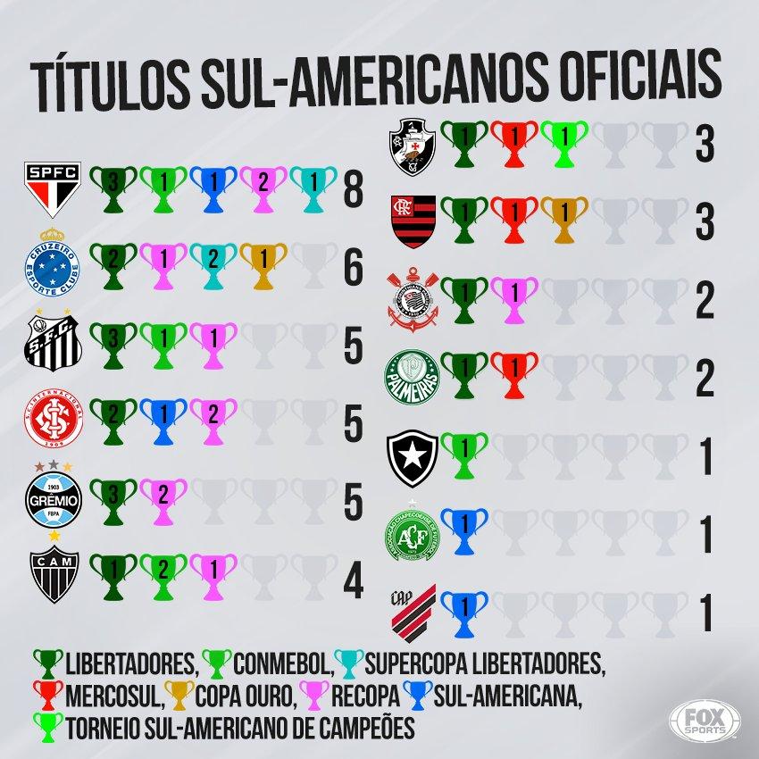 Os brasileiros campeões sul-americanos! Quantos títulos tem o seu time? #LibertadoresFOXSports #SulAmericanaFOXSports