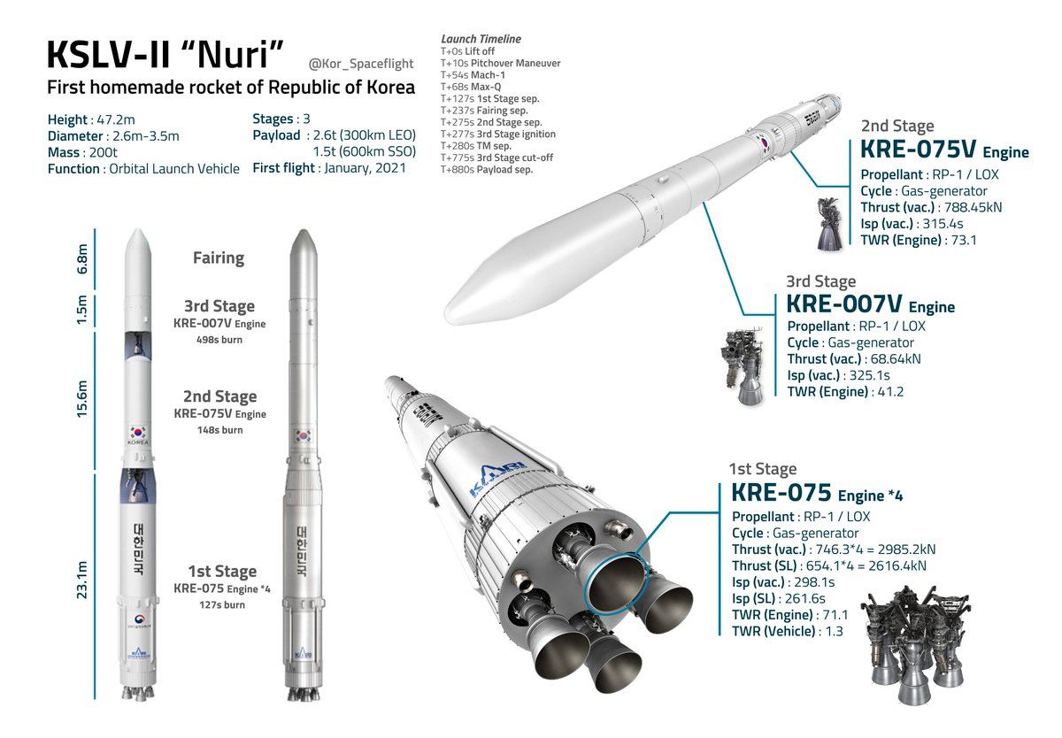 Ruimtevaart On Twitter Rt Kor Spaceflight Specification