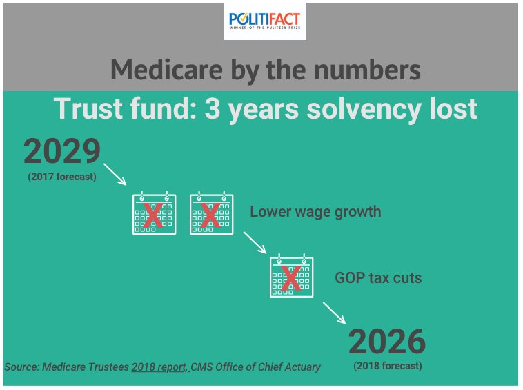 Looking back at 2018: @realDonaldTrump said he made Social Security and Medicare stronger.  Except the 2017 tax cut trimmed money going to Medicare trust fund. https://t.co/dNUkyejpDJ