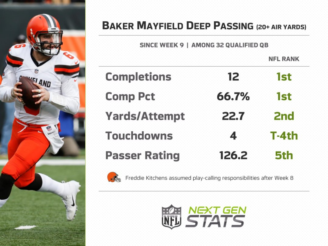Baker Mayfield leads all quarterbacks with 12 deep completions (20+ air yards) since Freddie Kitchens took over @Browns play-calling responsibilities in Week 9.  #Browns <br>http://pic.twitter.com/uoDREkWvNs