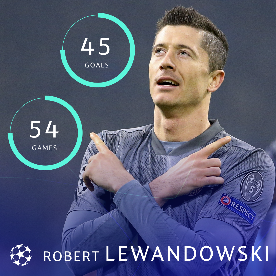 A 2018 record to be proud of, @lewy_official 👏👏👏  * Club & country   #UCL