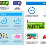Image for the Tweet beginning: #SocialMedia Statistics Marketers Need to