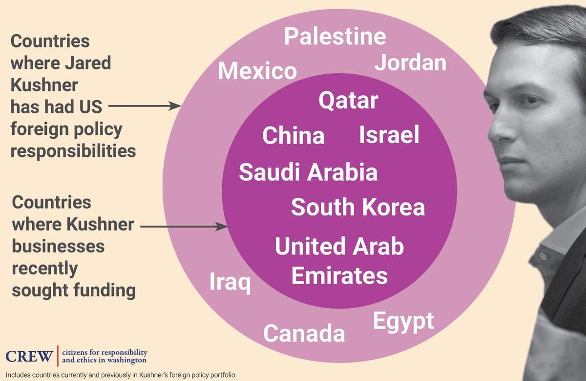 1. Jared Kushner's family business has sought funding from Saudi Arabia 2. Jared has foreign policy responsibilities concerning Saudi Arabia <br>http://pic.twitter.com/6XA9keIKem