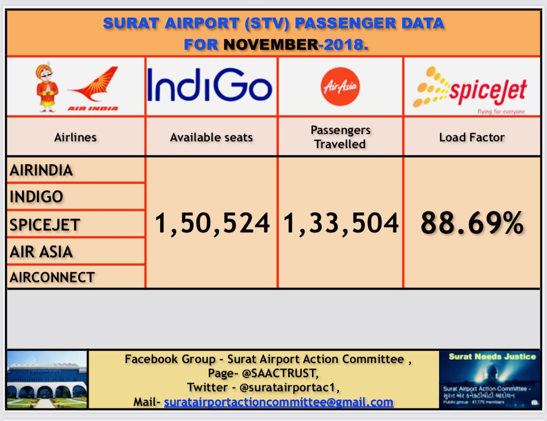 #November2018.  Total Available Seats💺-1,50,524 No.   Passengers Traveled 🛬🛫-1,33,504 No.   Load Factor - 88.69%. +   Total Flight Movements/day-49 No.   Last One Year Passengers- (Dec2017 to Nov2018) - 9,61,771 pax with 82.81% + Load.   #SuratAirport #SAAC. #SAAC #FlyFromSTV.