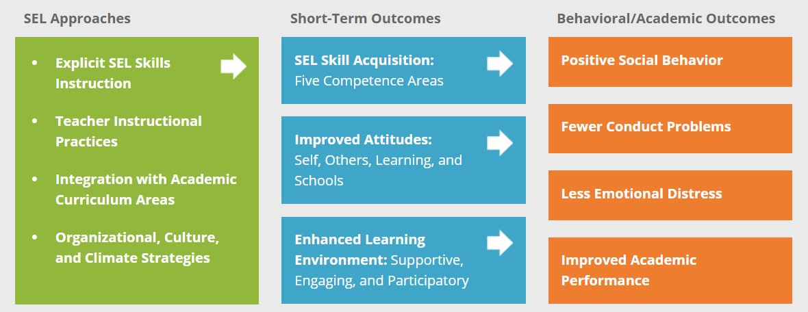 When Social And Emotional Learning Is >> Aisnsw Student Wellbeing On Twitter When Considering