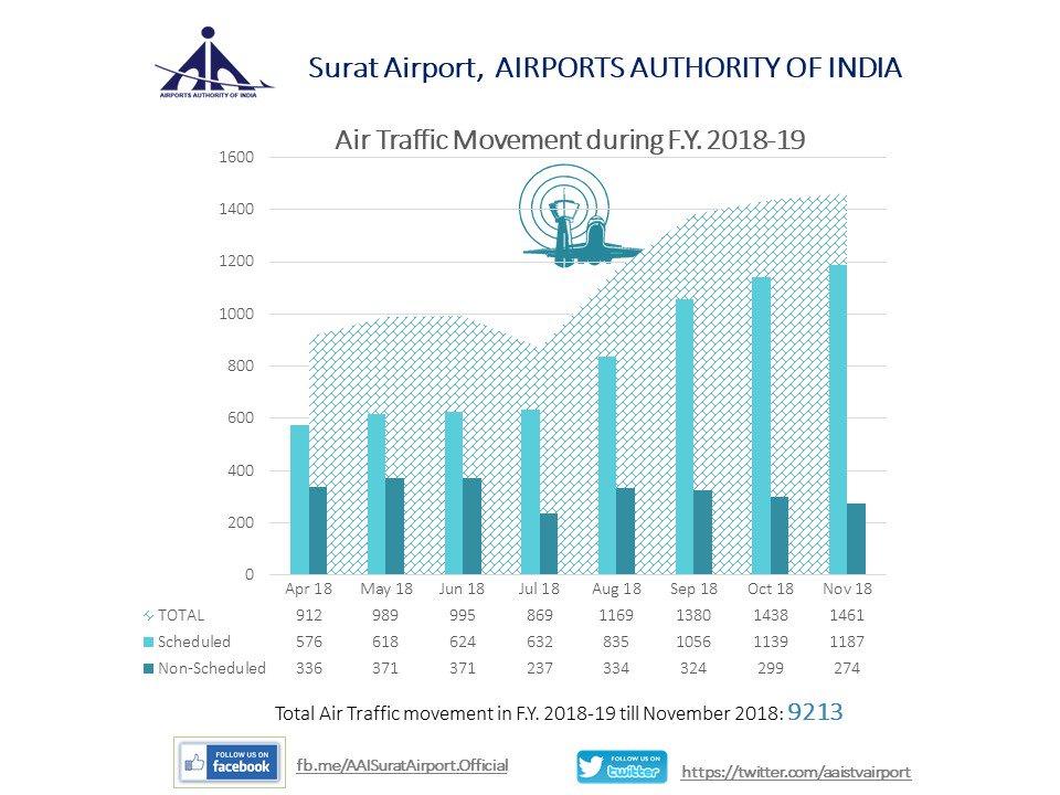 Air Traffic Movement and Passenger Movement during 2018-19 at Surat Airport till November 2018. Reaching new heights! #SAAC #SuratInternationalAirport @airvistara @jetairways @jayantsinha Sir Thankyu
