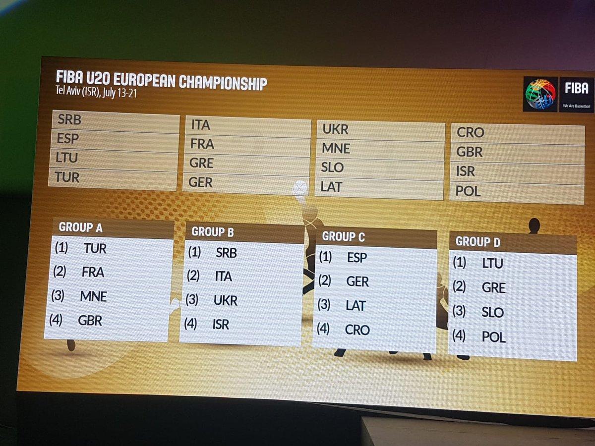 תוצאת תמונה עבור אליפות אירופה U20