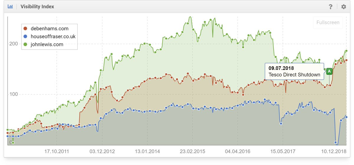 UK News: Mike Ashley talks #houseoffraser rescue but little mention of healthy digital footprint. Here are the search Visibility Index graphs, with John Lewis added. Recent report too:  https://www. sistrix.com/blog/uk-retail -search-visibility-and-opportunity-report/ &nbsp; …   ^chippy<br>http://pic.twitter.com/a6wBtUHyCz