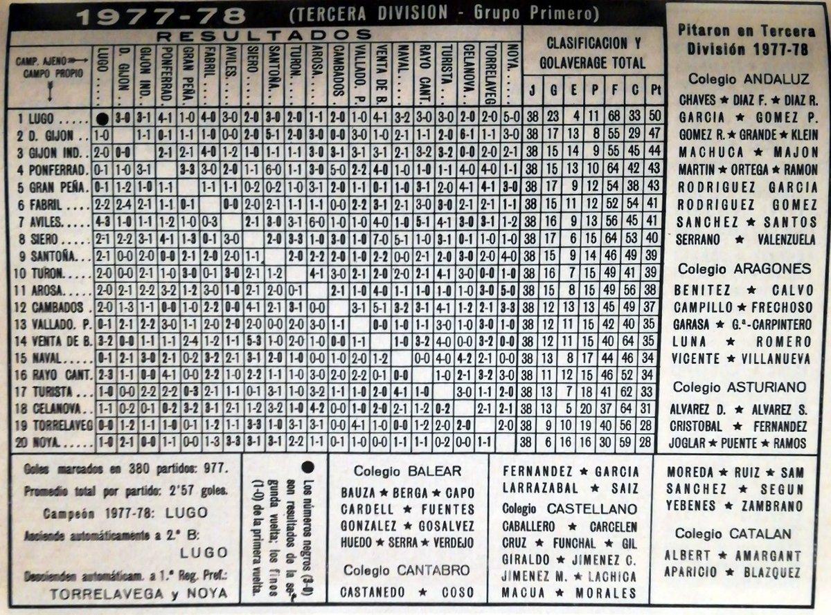 Calendario Tercera Division.Calendario Dinamico On Twitter Tercera Division Grupo Primero 1977