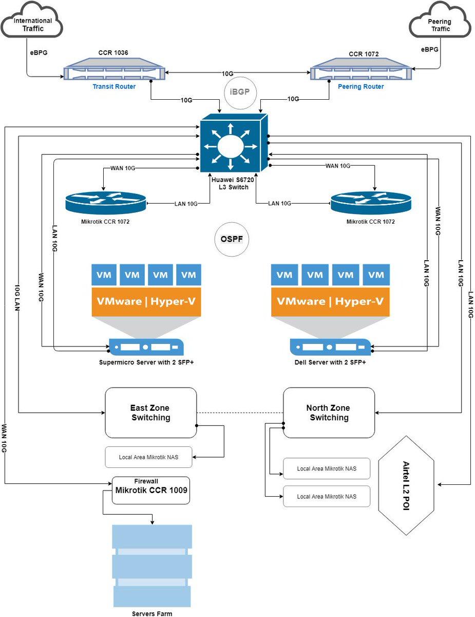 Splynx ISP Framework on Twitter: