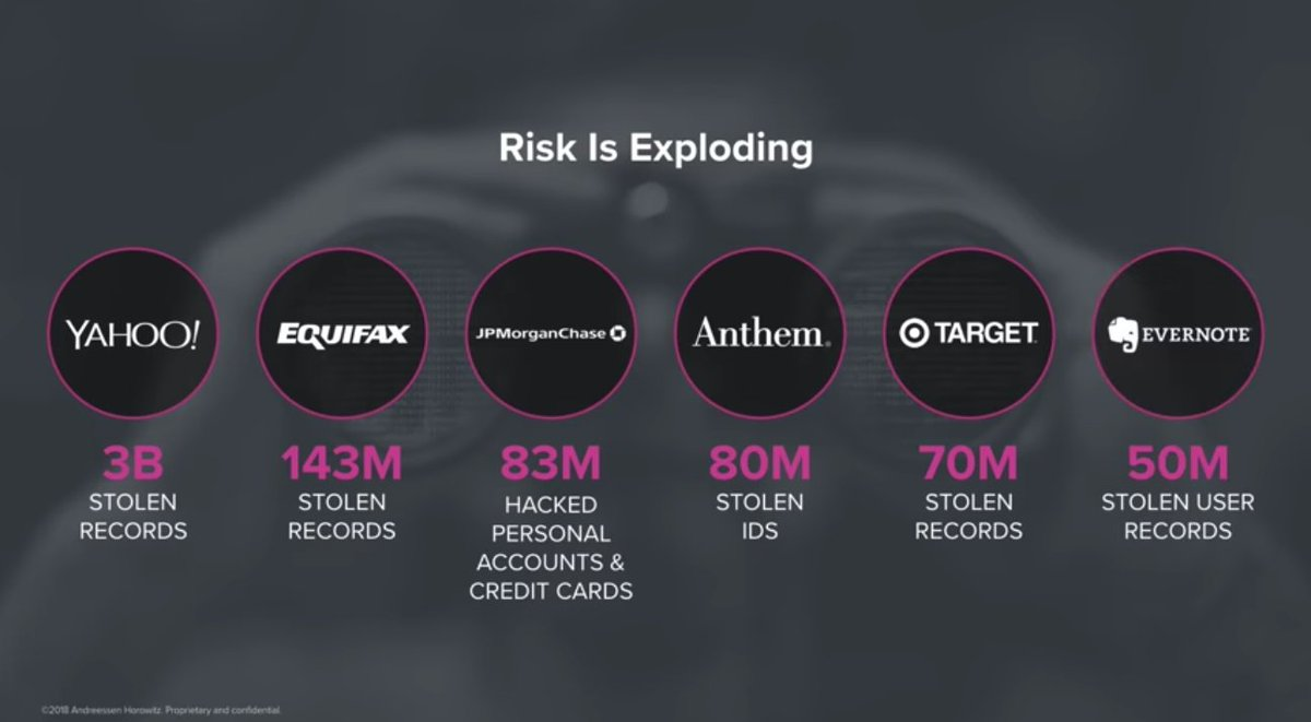 Interesting to see that all the exemples mentioned to illustrate risk is exploding are #data breaches. #CyberSecurity #InsurTech