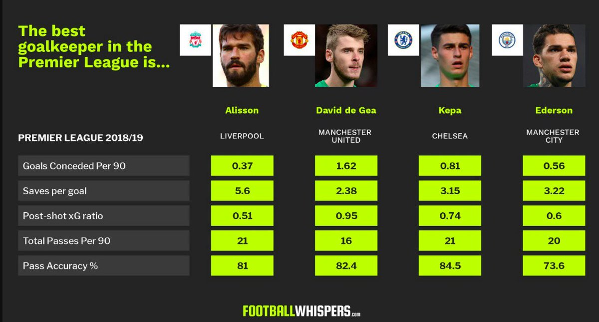 There should literally be ZERO argument about who&#39;s the best keeper in the Premier League right now   Football Whispers <br>http://pic.twitter.com/PHGjUMZbj0
