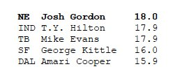 Since he first set foot on the field for the #Patriots in week 4, Josh Gordon is #1 in the league in yards per catch. <br>http://pic.twitter.com/ghiZr4adUV