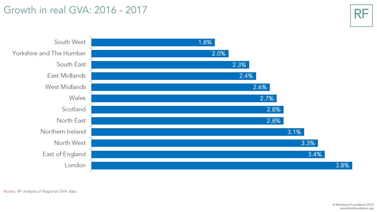 test Twitter Media - Yesterday saw the release of new regional gross value added (GVA) figures from the @ONS - giving us a picture of how growth has been shared across the UK. The winners in 2017? London, the East, NW and Northern Ireland. Slow growing areas, meanwhile, were SW, Y&H and SE. https://t.co/mzLLL67er6