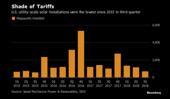 Tariff casualty: big (utility-scale) solar farm completions in US have dropped to the lowest in 3 years