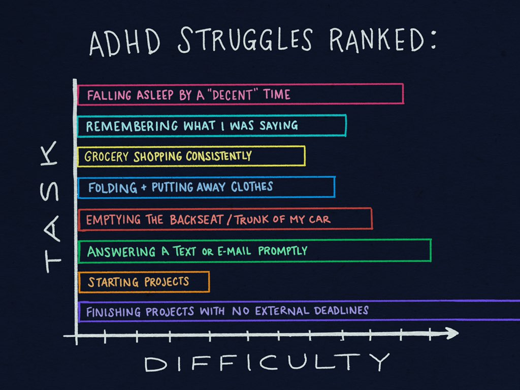Growing Up Gifted With Adhd >> Dani Donovan On Twitter You Just Need To Try Harder Don T Be