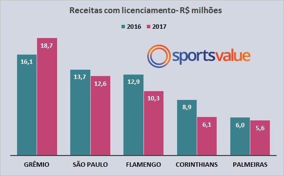 fe78d74284 Segundo dados da Sports Value os times faturaram R  83 milhões em 2017