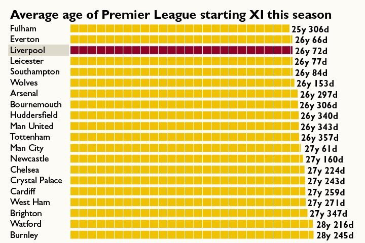 Liverpool have the third youngest squad in the Premier League, on average. #LFC<br>http://pic.twitter.com/GwwCooBqZJ
