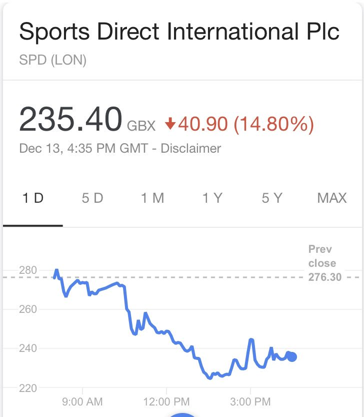 Mike Ashley owns about 327,552,000 shares in Sports Direct.  The share price on 18th July 2018 was 436.10p, worth £1,428,454,272 to Ashley.  Today&#39;s share price is 235.40p, worth £771,057,408 to Ashley.  The value of his shares has reduced by £657 million in 21 weeks.  #NUFC<br>http://pic.twitter.com/zpWdyhJ0ak