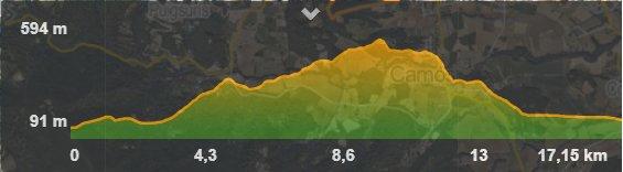 @brunilauer @la_marato Aquest és el perfil. El tram cronometrat de pujada és a partir del km 6 fins a dalt. El tram de cronometrat de baixada és del km 11 fins al 14. La resta és neutralitzat.