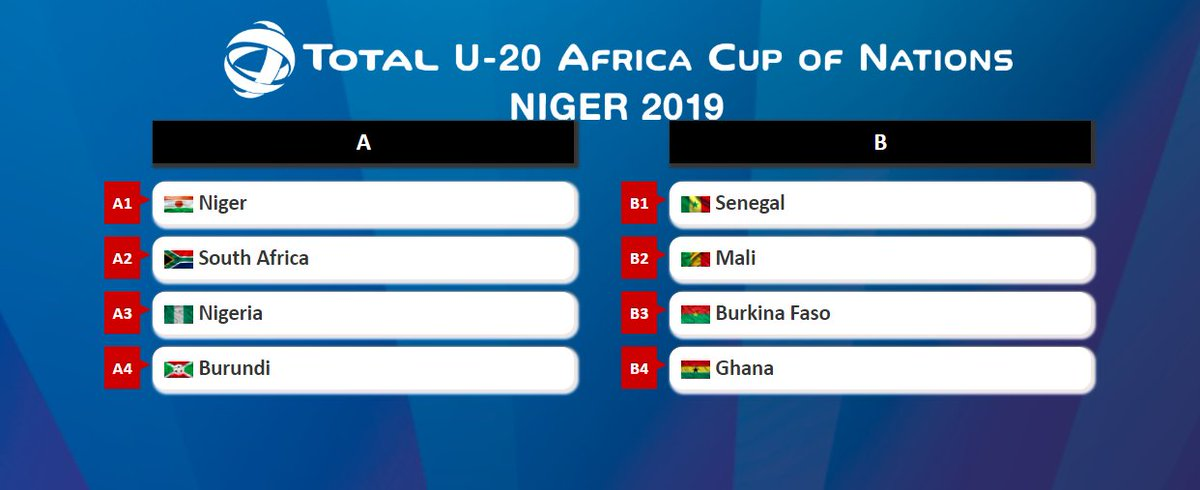 Here is the draw. Eight teams to battle it out at the #TotalAFCONU20 from 2-17 February 2019 in the Niger cities of Niamey & Maradi. The top four finishers will represent @CAF_Online at the @FIFAcom U-20 World Cup in Poland in 2019 #TotalAFCONU20