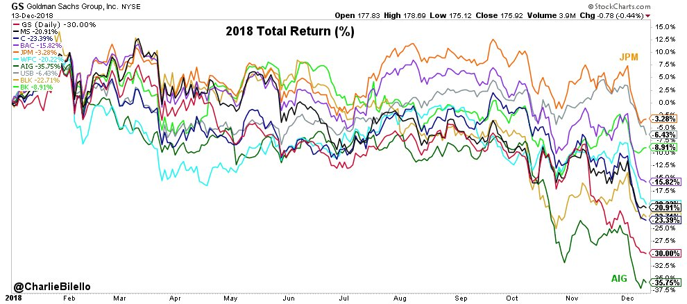 Financials on pace for their worst year since 2011... JP Morgan: -3% US Bank: -6% BNY Mellon: -9% Bank of America: -16% Wells Fargo: -20% Morgan Stanley -21% Blackrock: -23% Citigroup: -23% Goldman Sachs: -30% AIG: -36%
