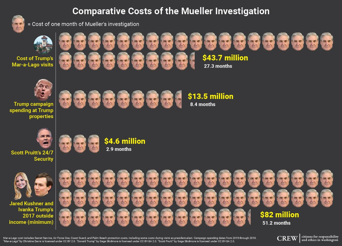 Fun fact: Jared and Ivanka's outside income last year would pay for about 4 years of the Mueller investigation.