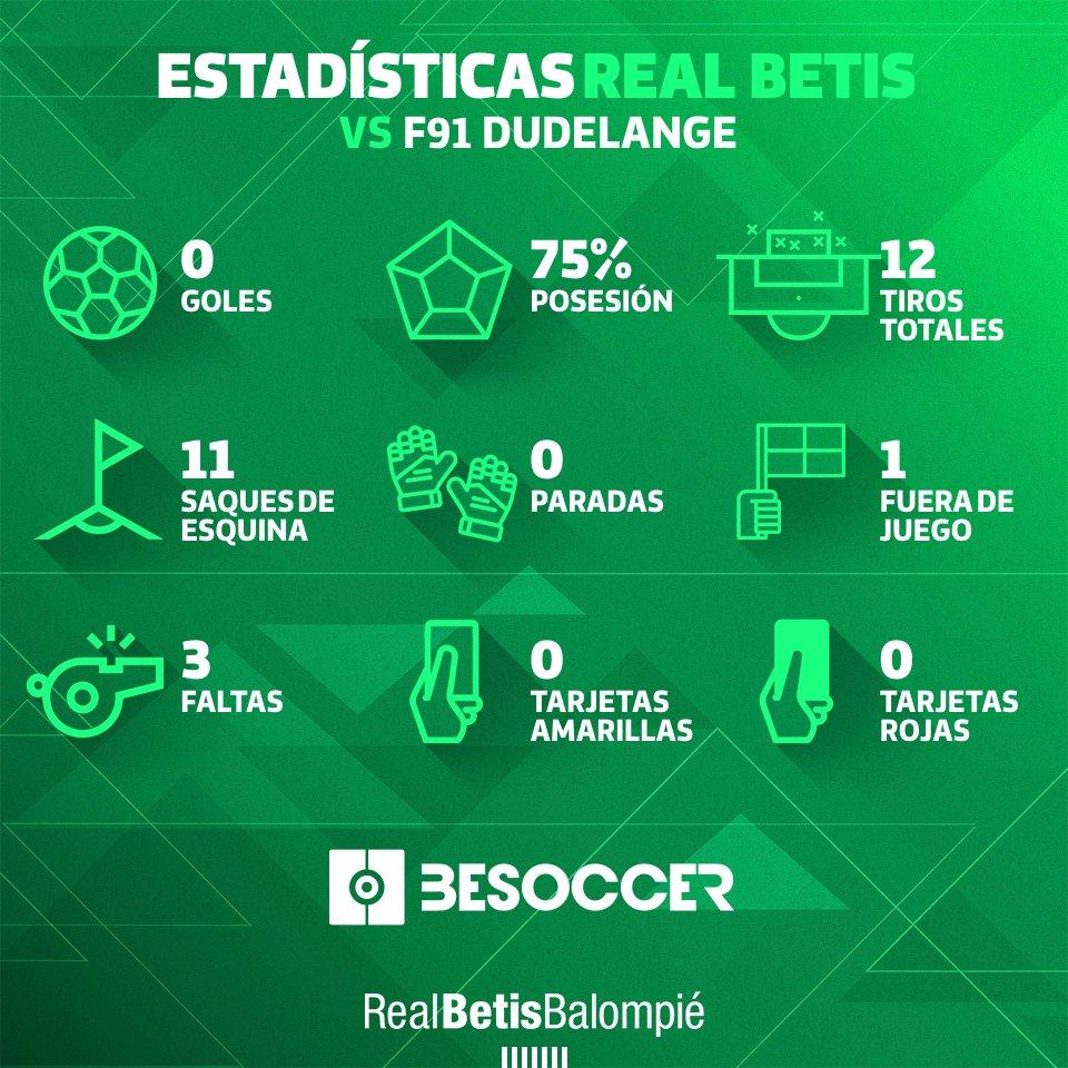¡Estas fueron nuestras estadísticas en el partido contra el F91 Dudelange! 📊👀👍 #DíaDeBetis #EuroBetis