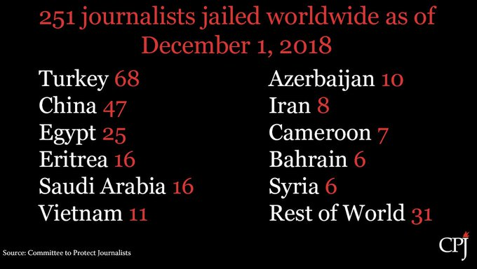 There are 251 journalists jailed for their work worldwide: Turkey 68 China 47 Egypt 25 Eritrea 16 Saudi Arabia 16 Vietnam 11 Azerbaijan 10 Iran 8 Cameroon 7 Bahrain 6 Syria 6 Morocco 4 Russia 4 Rwanda 4 Israel 3 Venezuela 3 Myanmar 2 DRC 2 More: Photo