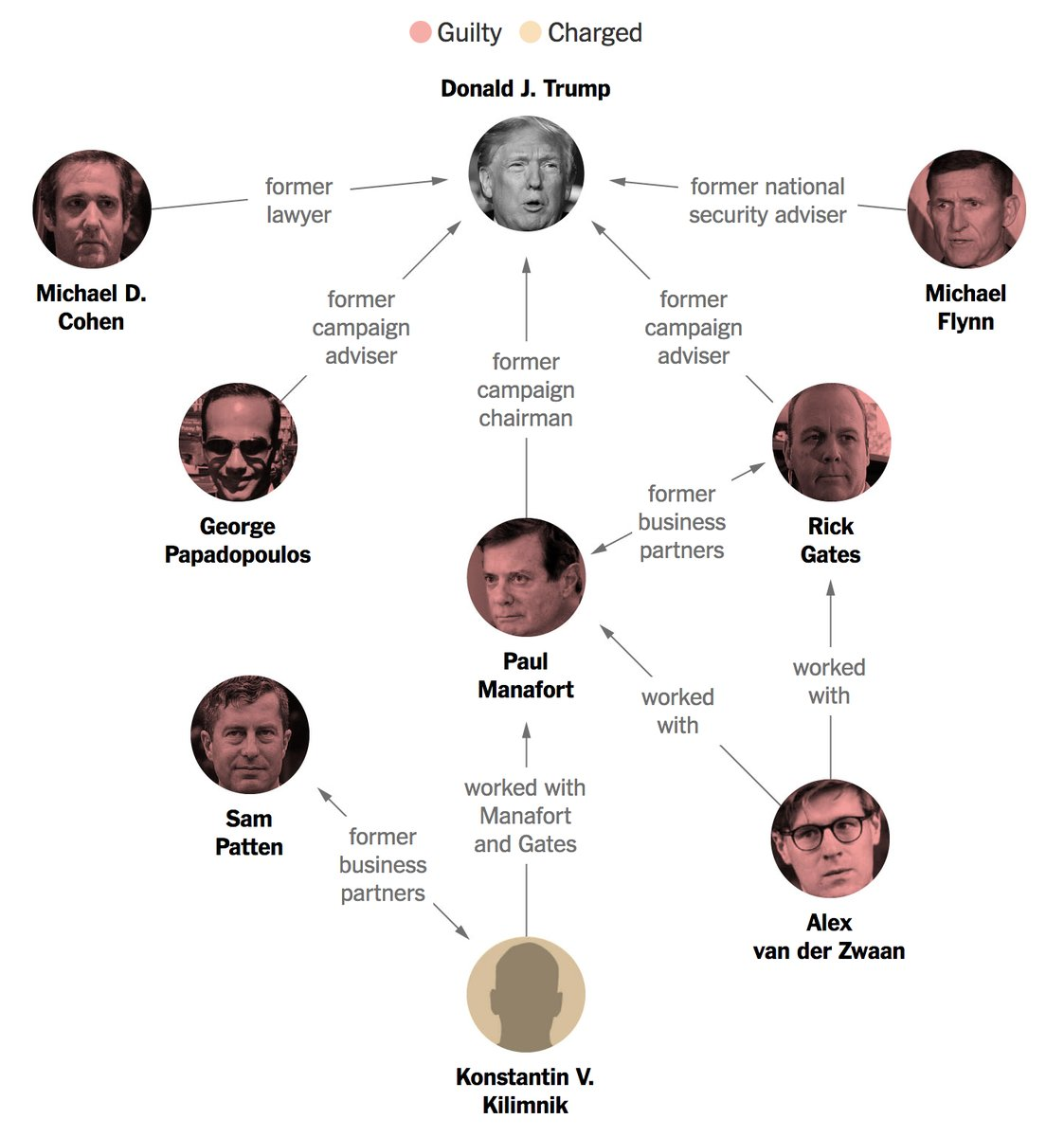 How those charged or found guilty in the Mueller investigation are connected to President Trump https://t.co/gHjLFF0Pzu