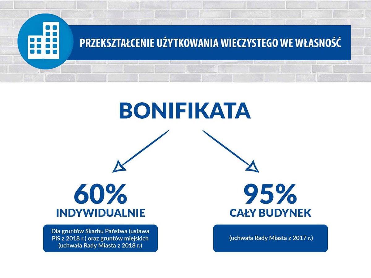 Wprowadzili rządowe bonifikaty w wysokości 60%. Atakują Radę @warszawa za... uchwalenie bonifikat 60%. 😳   PS Nadal istnieje możliwość korzystania z bonifikaty 95% z innej uchwały Rady Miasta. Za nią tez radni PiS głosowali.