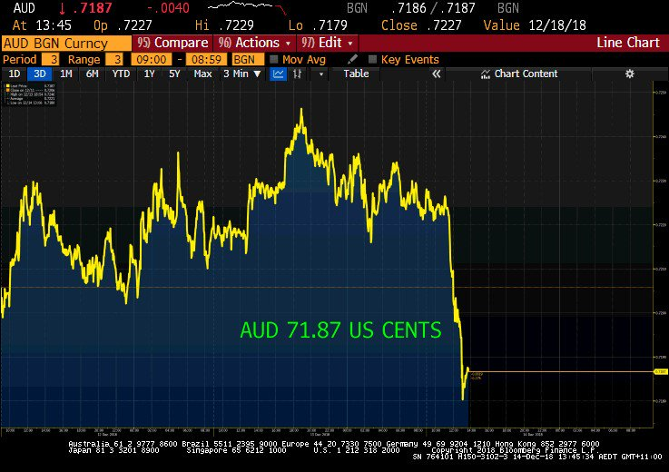 The Aussie dollar slides as Chinese retail sales & industrial production data miss expectations.  eas#AUDUSDes to 71.87 US cents  #ausbiz#Bloomberg