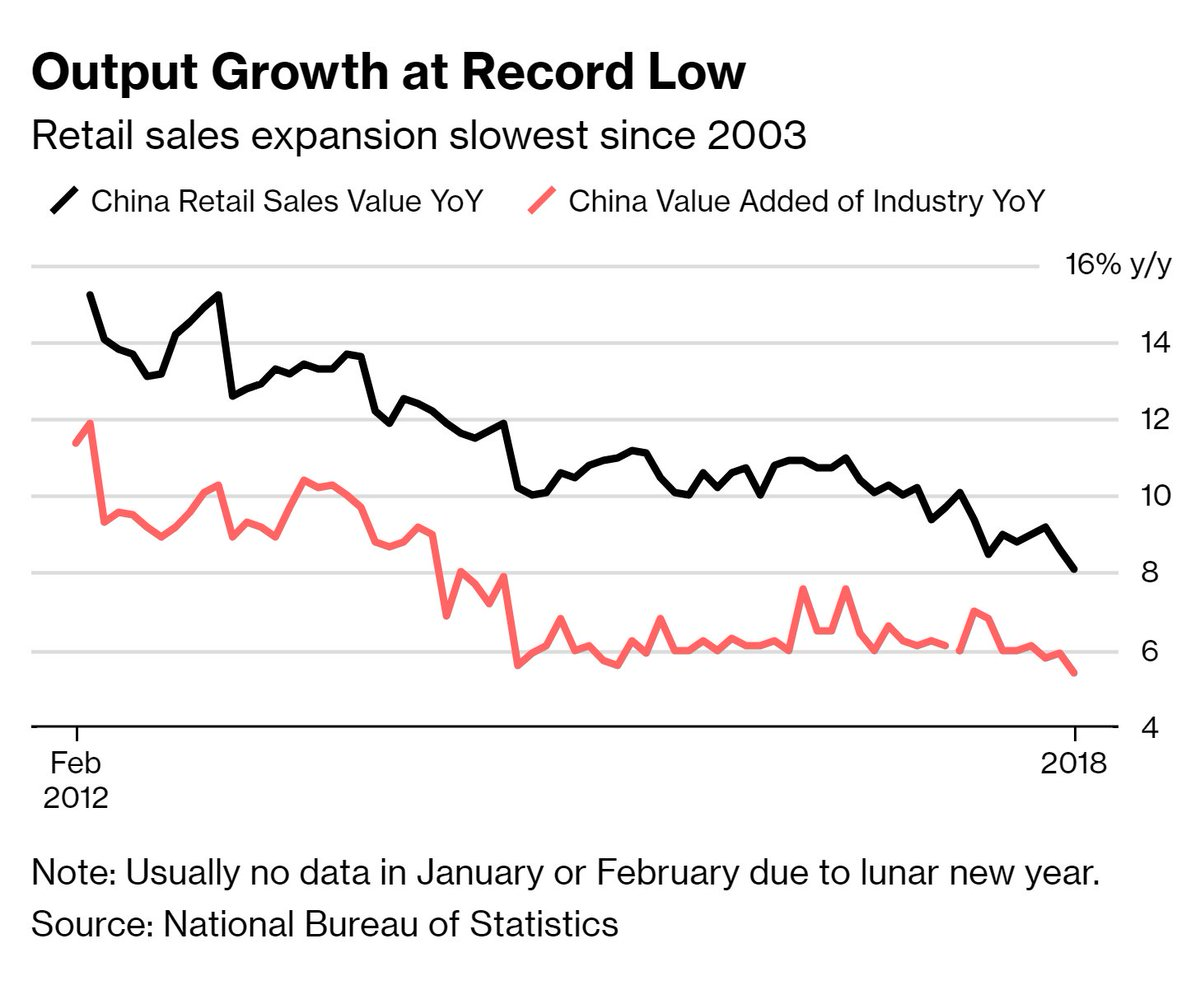 Good morning.  #Bloomberg on the latest data out of #China.   Bottom line: #Economy continued to slow in November with worse-than-expected growth rates in both industrial production and retail sales. Against that, fixed-asset #investment growth picked up.  https://t.co/5eYCZsSh7r